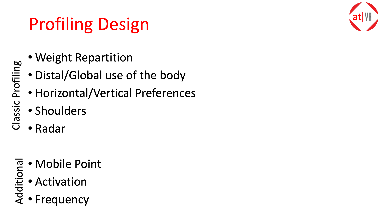 at|VR : Profiling Design