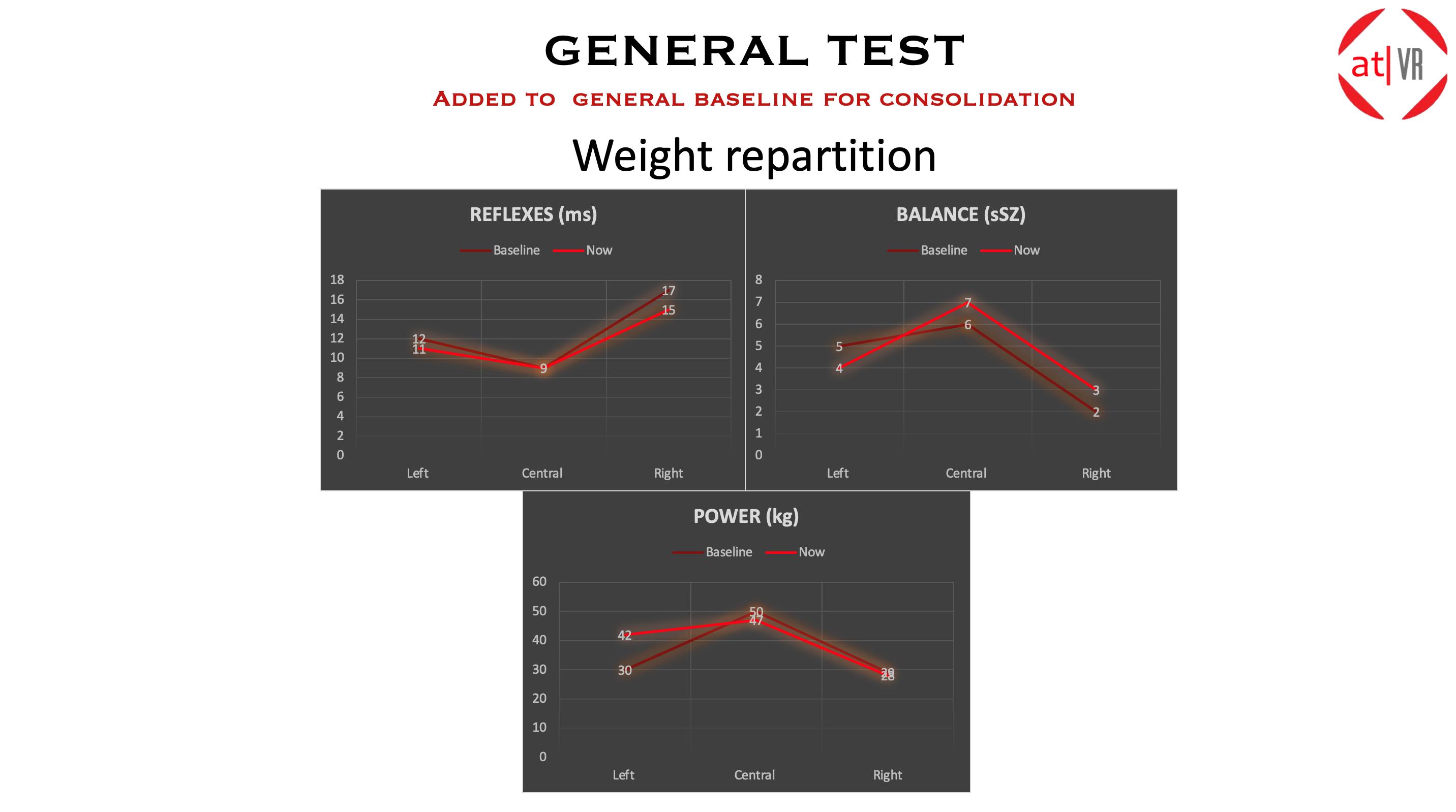 at|VR :Test Weight-Split